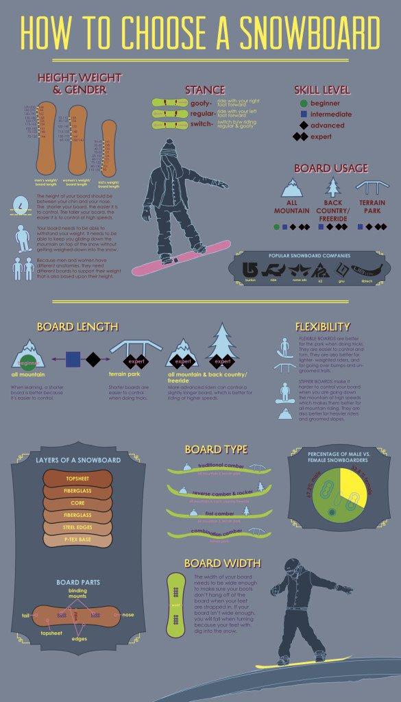 Como elegir la talla de tu tabla snowboard