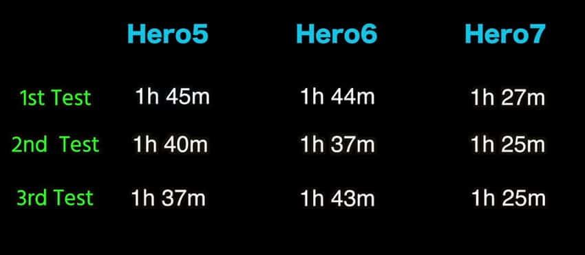 Comparativa duración batería GoPro 7 vs Hero 6 y Hero 5